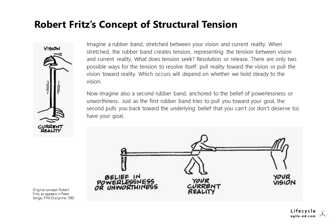 Robert Fritz's Concept of Structural Tension - agile-od.com
