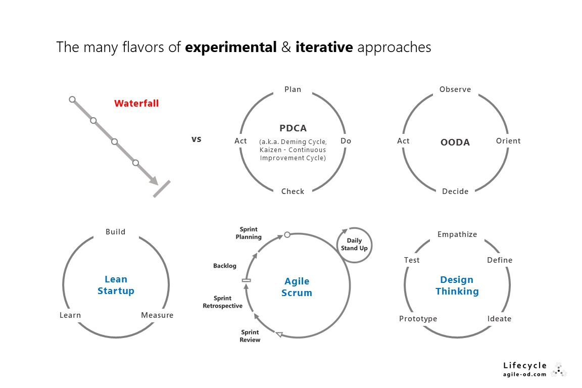 The many flavors of experimental and iterative approaches