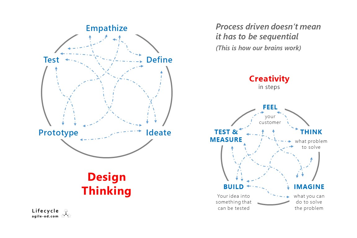 Design Thinking is Non-Linear | agile-od.com