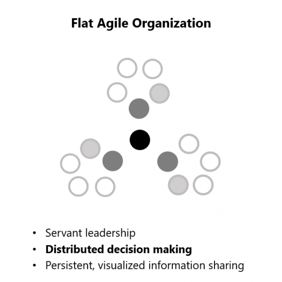 A Pretty Good Summary of Lean, Agile, Scrum | agile-od.com | Lifecycle