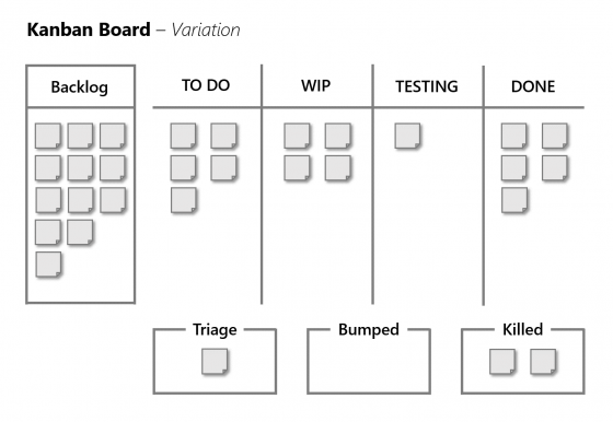 Scrum Kanban Board | A Pretty Good Summary of Lean, Agile, Scrum | agile-od.com | Lifecycle