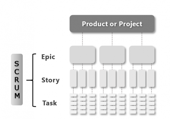Scrum Epic Story Task | A Pretty Good Summary of Lean, Agile, Scrum | agile-od.com | Lifecycle