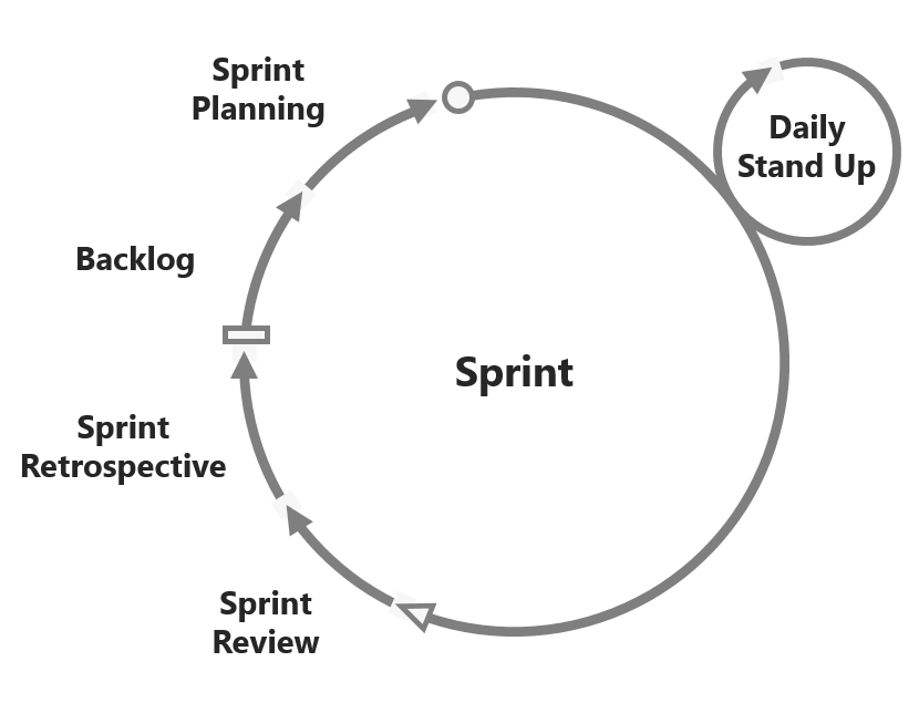 Sprint Cycle | A Pretty Good Summary of Lean, Agile, Scrum | agile-od.com | Lifecycle