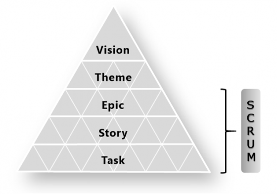 Vision Hierarchy | A Pretty Good Summary of Lean, Agile, Scrum | agile-od.com | Lifecycle