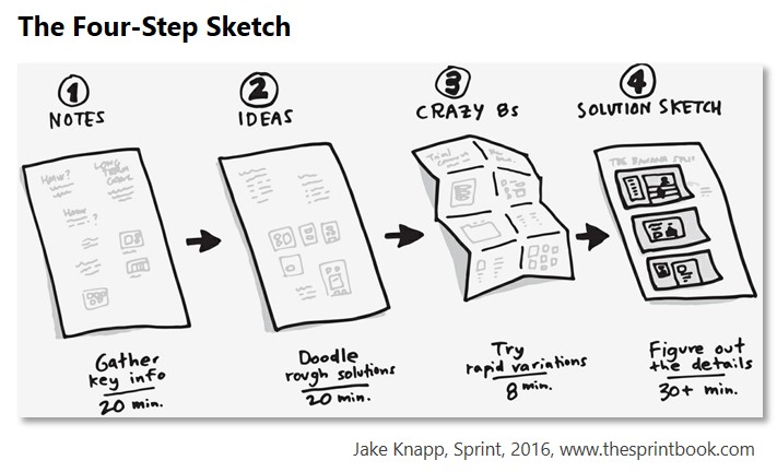 4 Step Sketch, Design Sprint, Jake Knapp