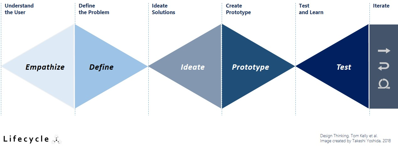 Design Thinking fish diagram by Lifecycle | agile-od.com