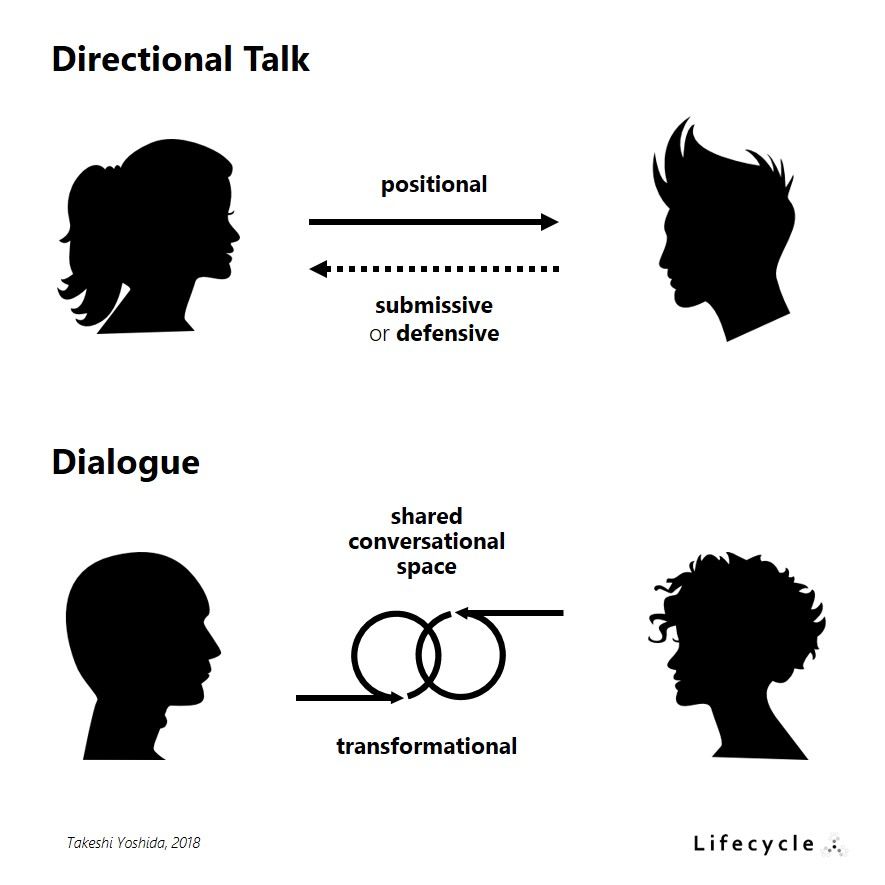 Dialog vs Directional Talk | agile-od.com | Lean & Agile Organization Development | Lifecycle