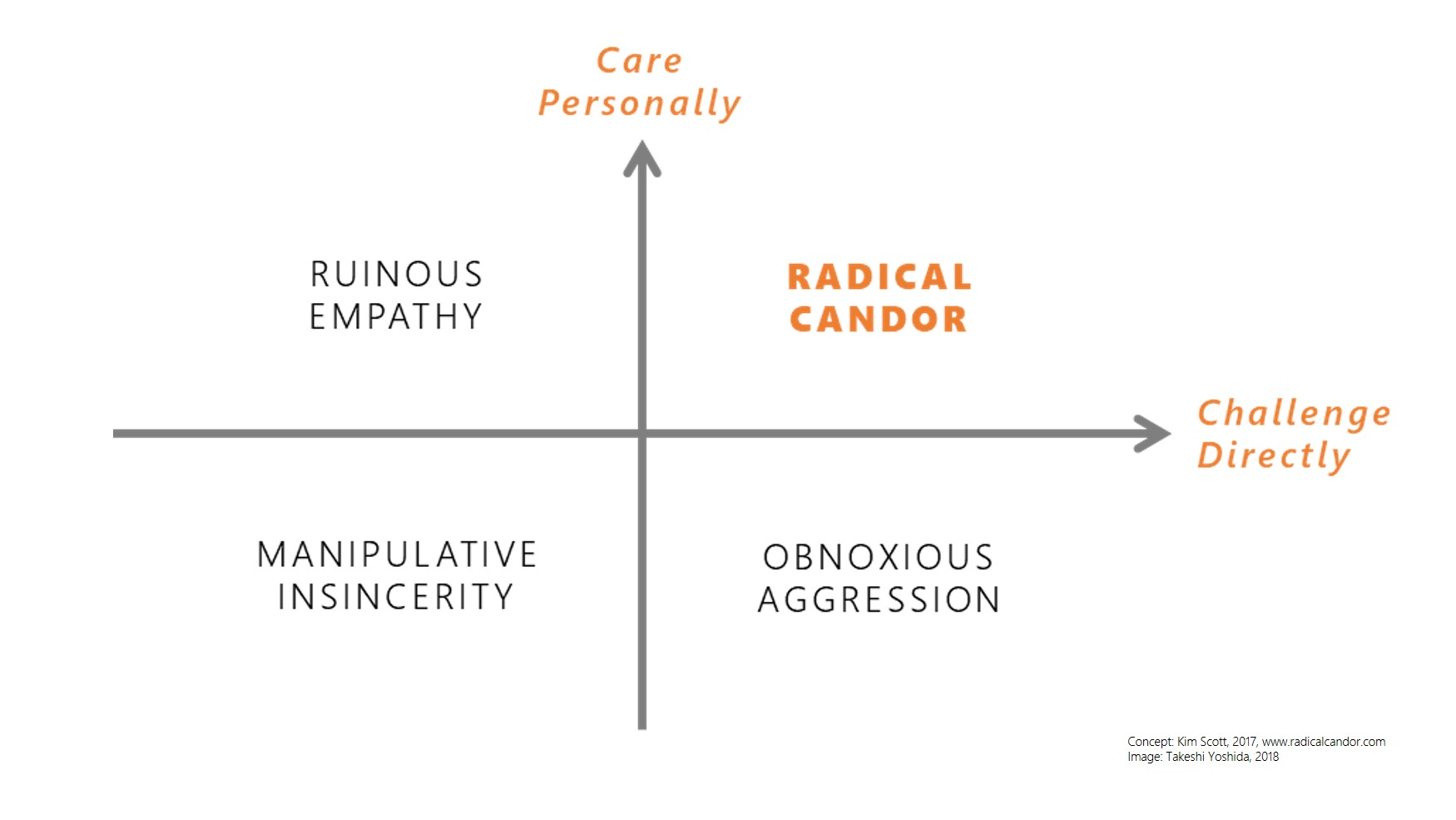 Radical Candor | agile-od.com | Lean & Agile Organization Development | Lifecycle