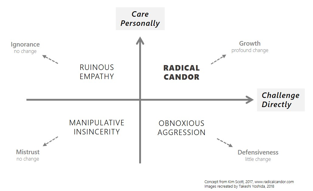 Radical Candor, ruinous empathy, manipulative insincerity, obnoxious aggression