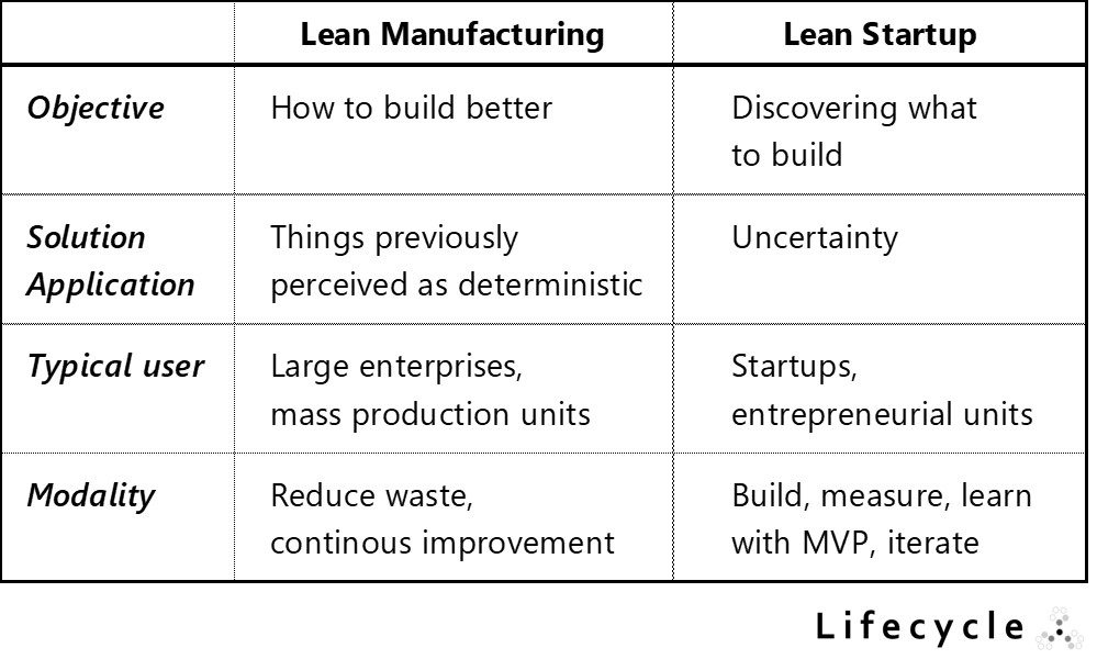 Lean Manufacturing vs Lean Startup | agile-od.com | Lifecycle