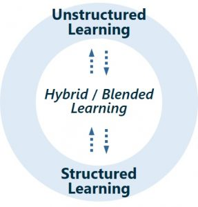 Structured, Unstructured Learning