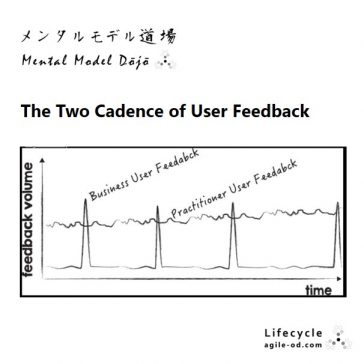The Two Cadence of User Feedback - agile-od.com