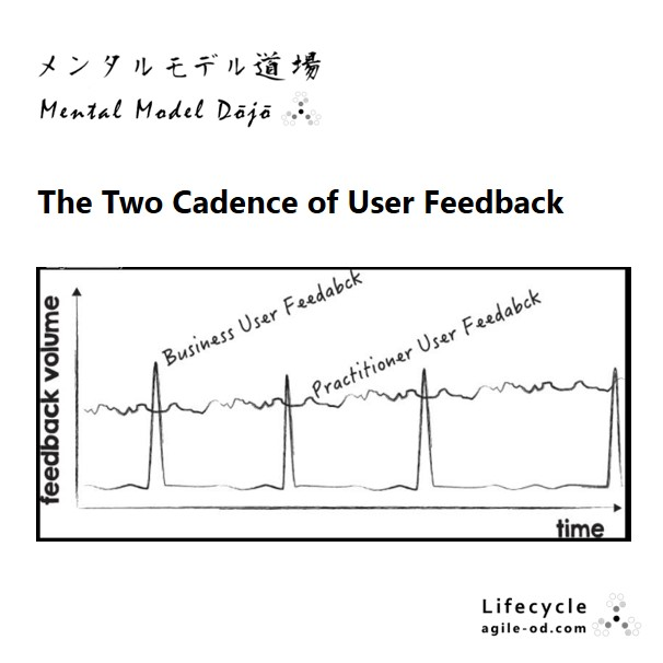 The Two Cadence of User Feedback - agile-od.com