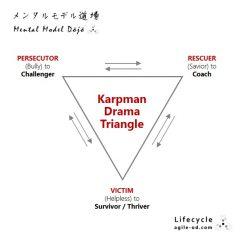 Karpman Drama Triangle | agile-od.com