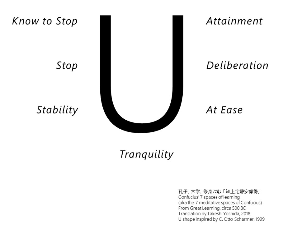 Knowing to stop - Confucious' 7 spaces of meditation - agile-od.com