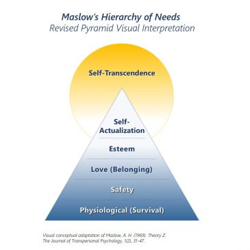 Maslow's Hierarchy of Needs - Revised Pyramid Visual Interpretation