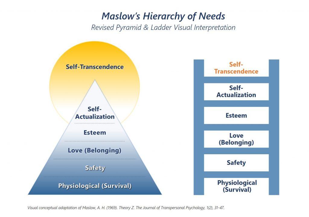 Maslow's Hierarchy of Needs - Revised Pyramid and Ladder Visual Interpretation