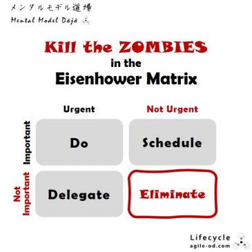 Kill the Zombies in the Eisenhower Matrix   agile-od.com
