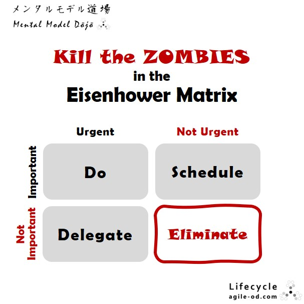 Kill the Zombies in the Eisenhower Matrix | agile-od.com