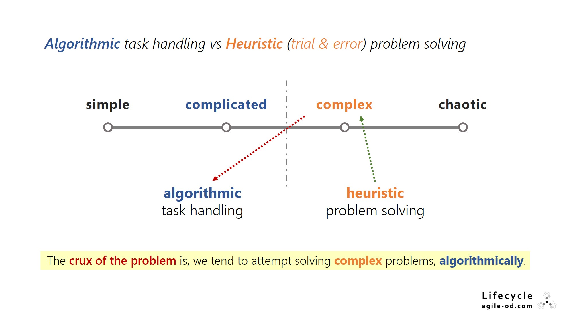 Solving complex problems algorithmically