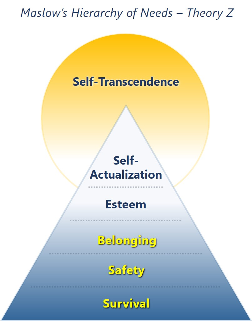 Maslow Pyramid - agile-od.com