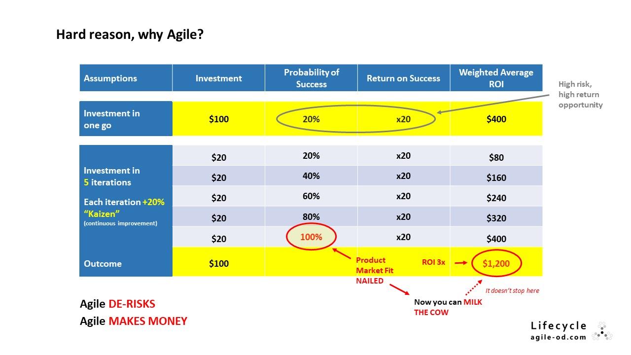 Agile DE-RISKS Agile MAKES MONEY