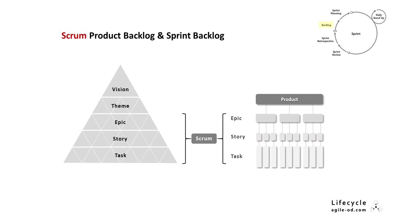 Scrum Product Backlog & Sprint Backlog