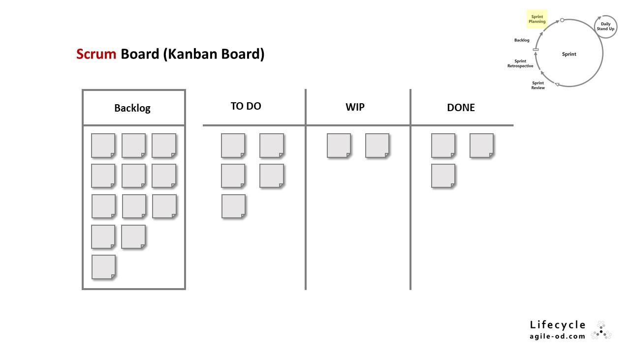 Scrum Board (Kanban Board)