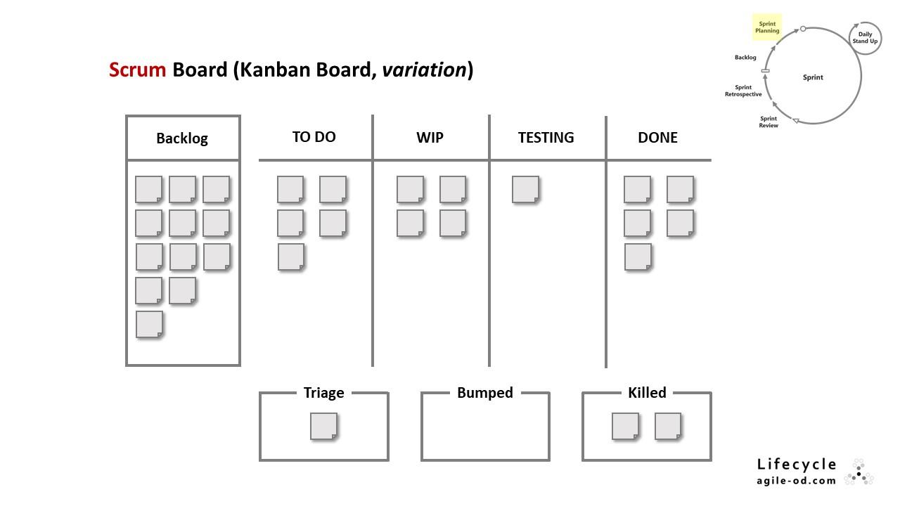 Scrum Board (Kanban Board, variation)