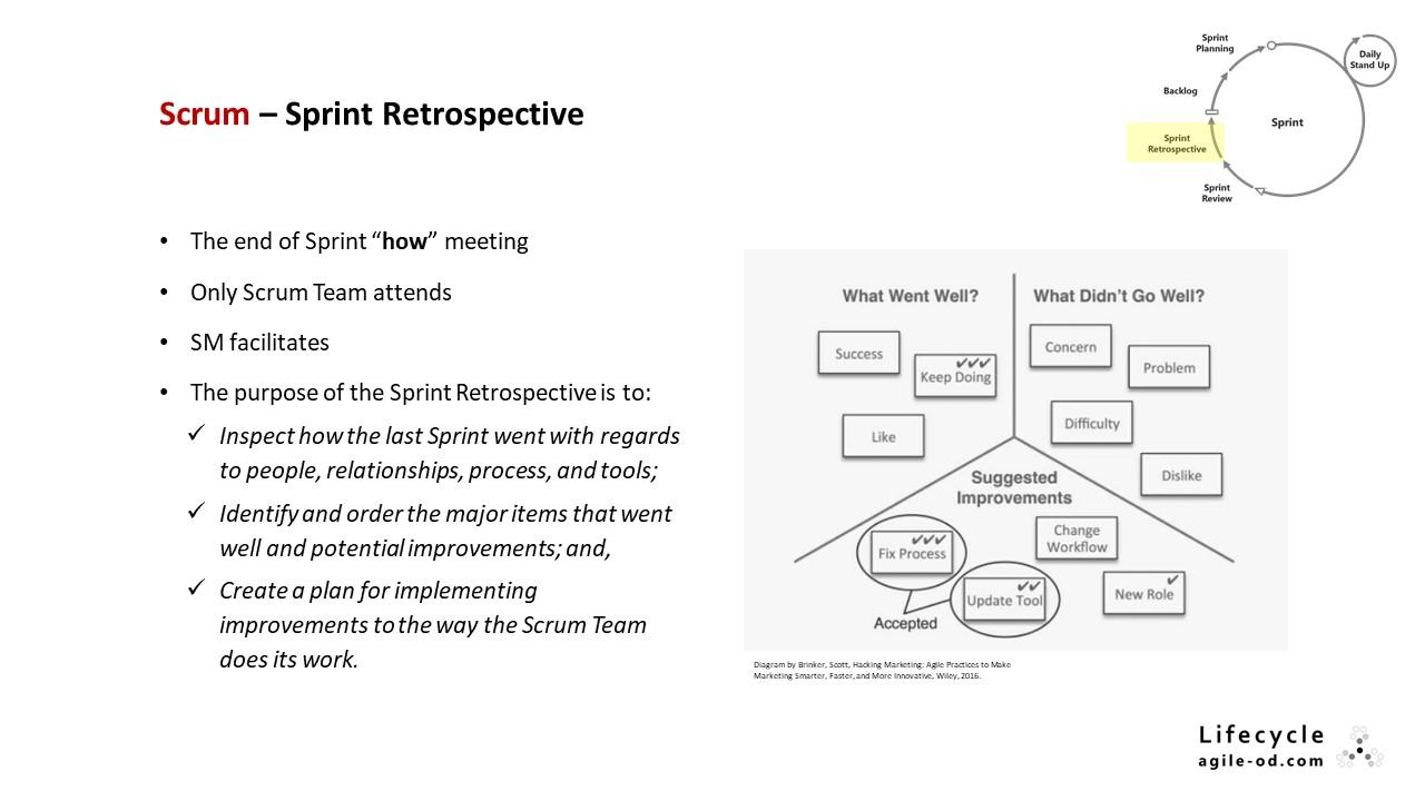 Scrum – Sprint Retrospective