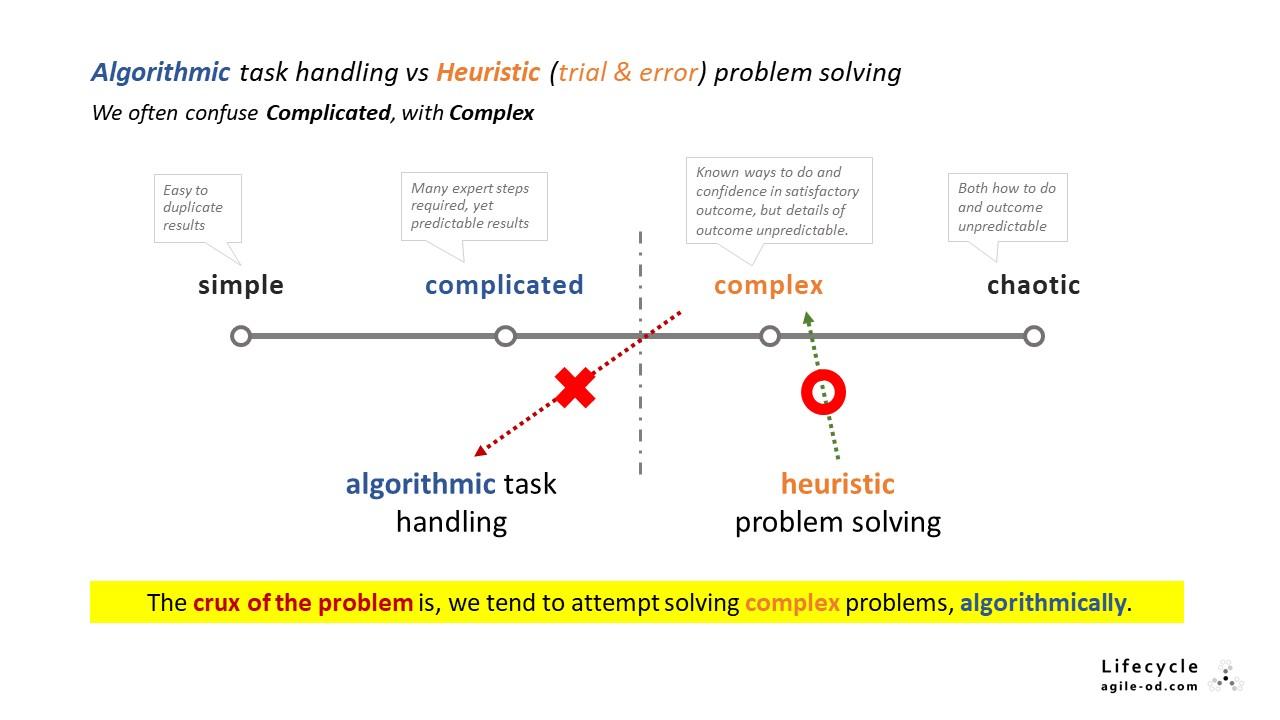 Algorithmic task handling vs Heuristic (trial & error) problem solving
