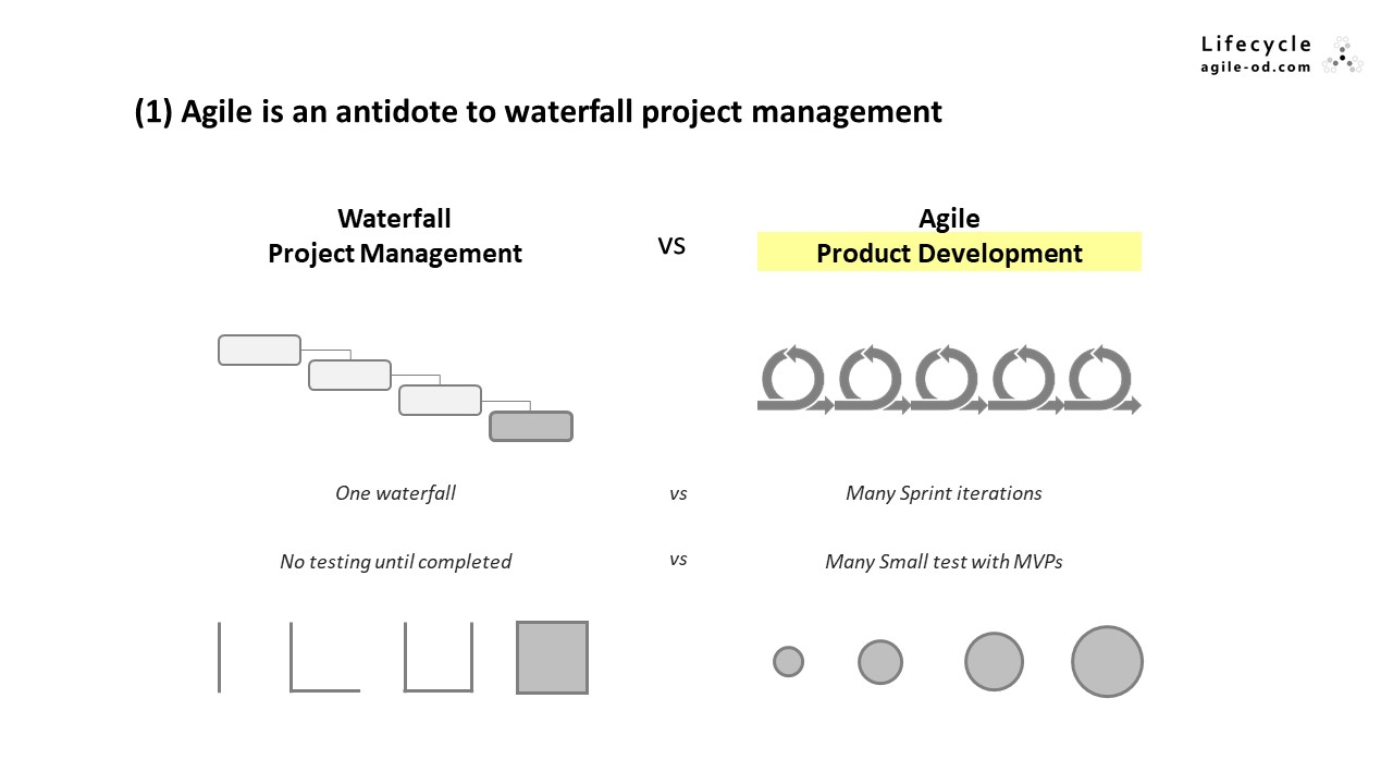 Agile is an antidote to waterfall project management