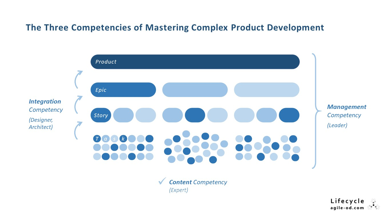 Three-Compentencies-of-Mastering-Product-Development