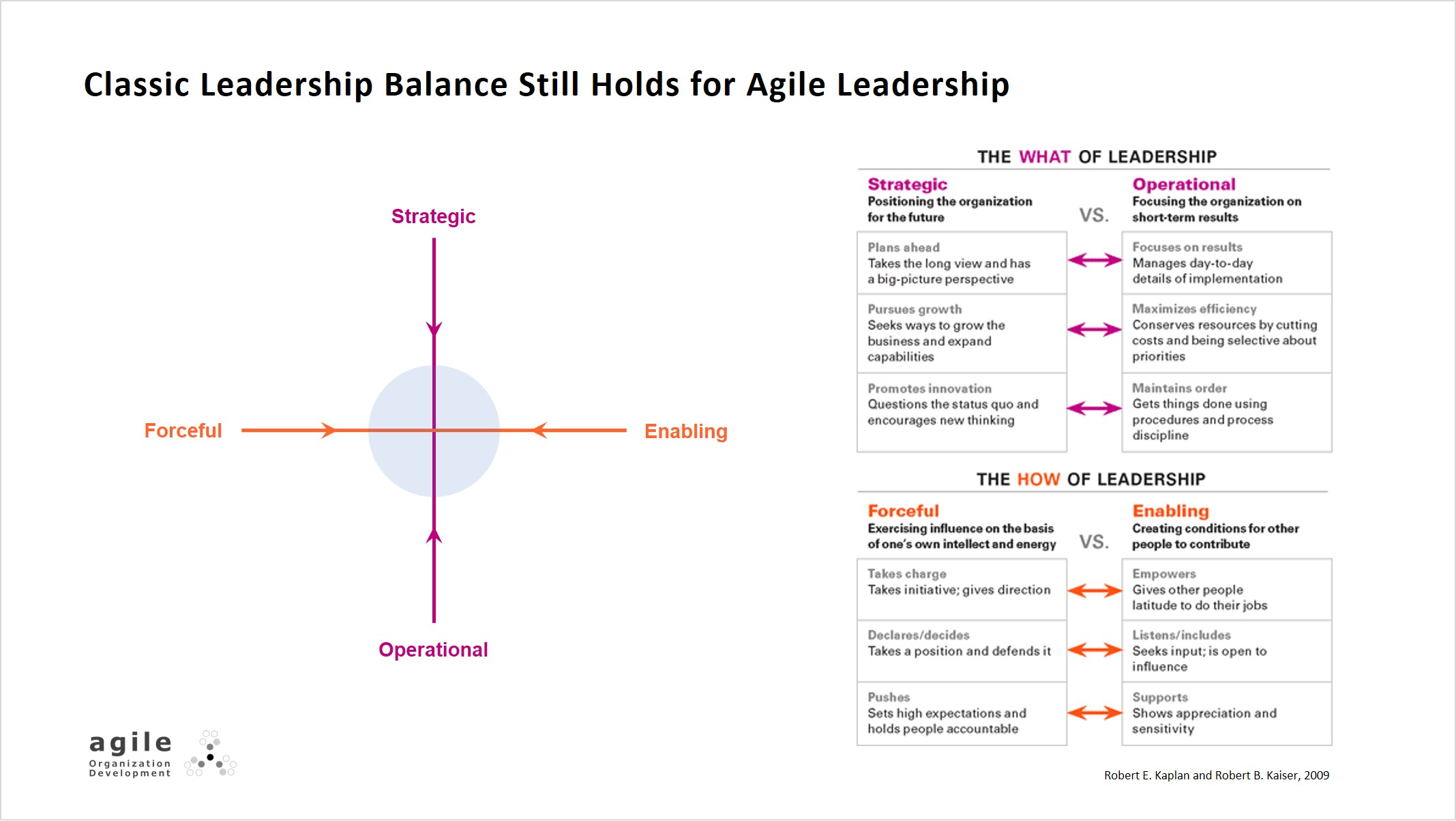 Classic leadership balance still holds for agile leadership