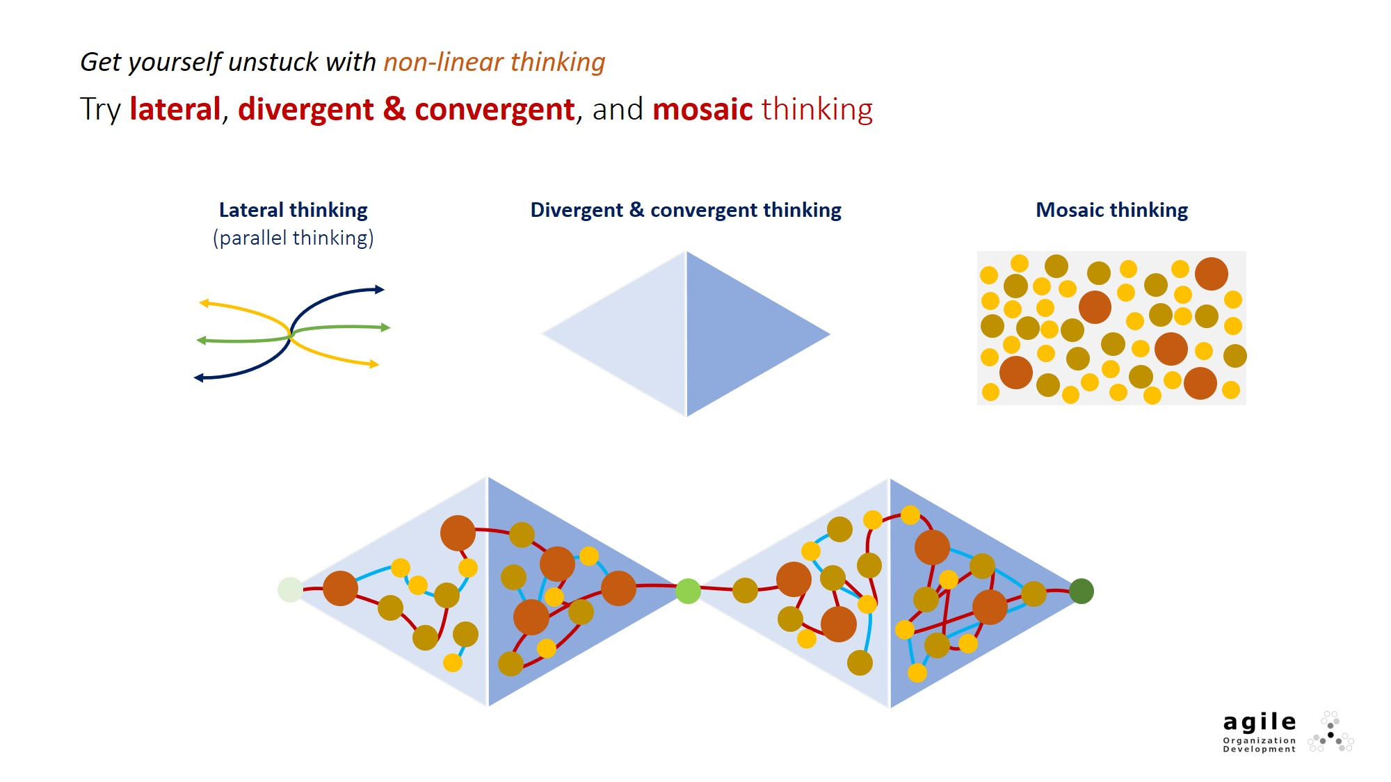 Get yourself unstuck with non-linear thinking. Try lateral, divergent & convergent, and mosaic thinking.