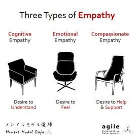 Cognitive, Emotional, Compassionate Empathy
