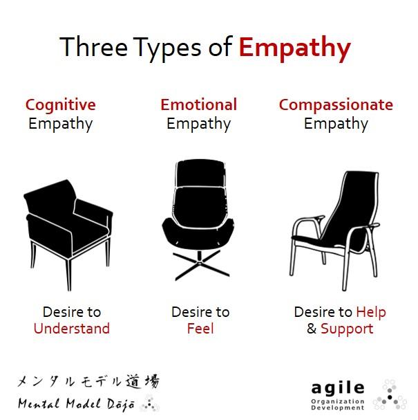 Cognitive, Emotional, Compassionate Empathy
