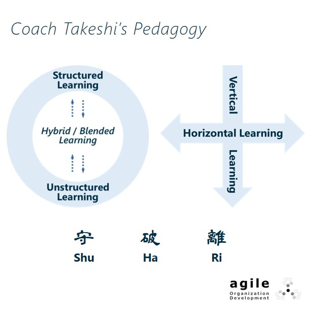 Structured + Unstructured Learning, Vertical + Horizontal Learning, Shu-Ha-Ri (守破離)