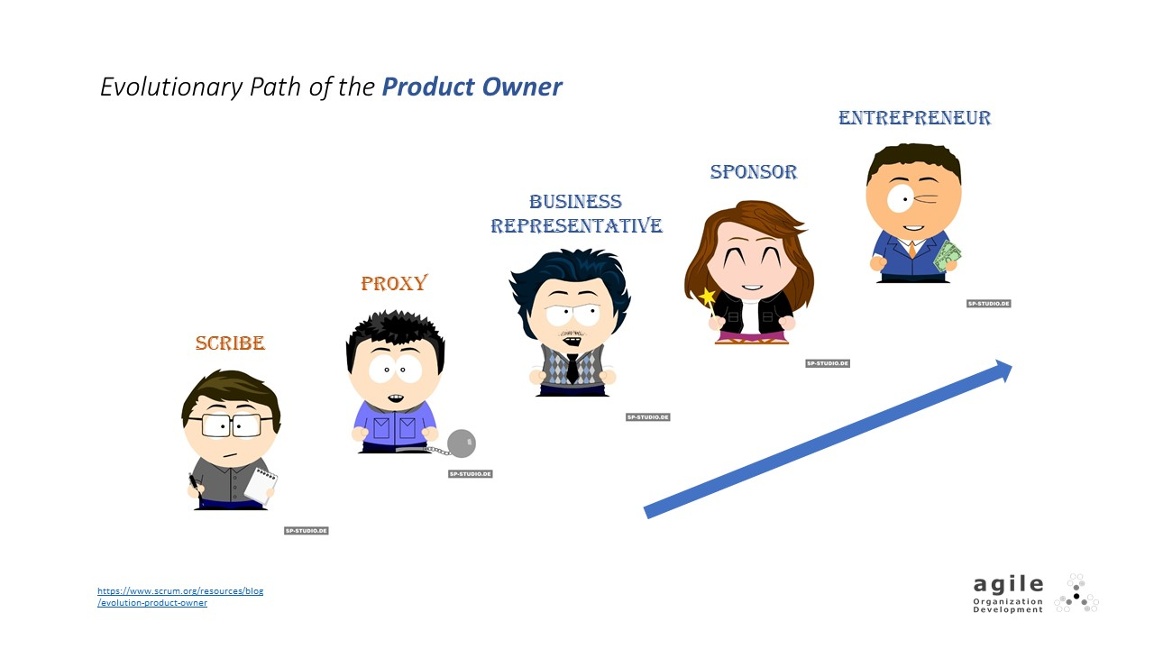 Evolutionary Path of the Product Owner | Coach Takeshi's Scrum Crash Course