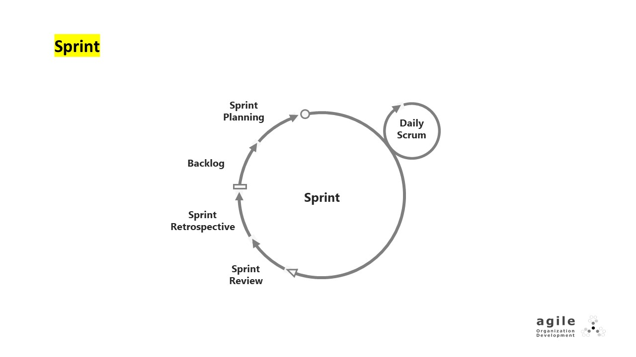 Sprint | Coach Takeshi's Scrum Crash Course