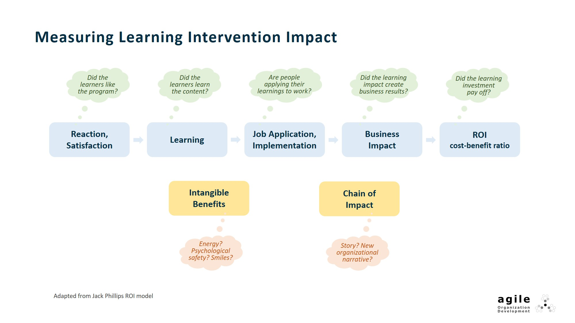 Phillips ROI model for measuring intervention efficacy
