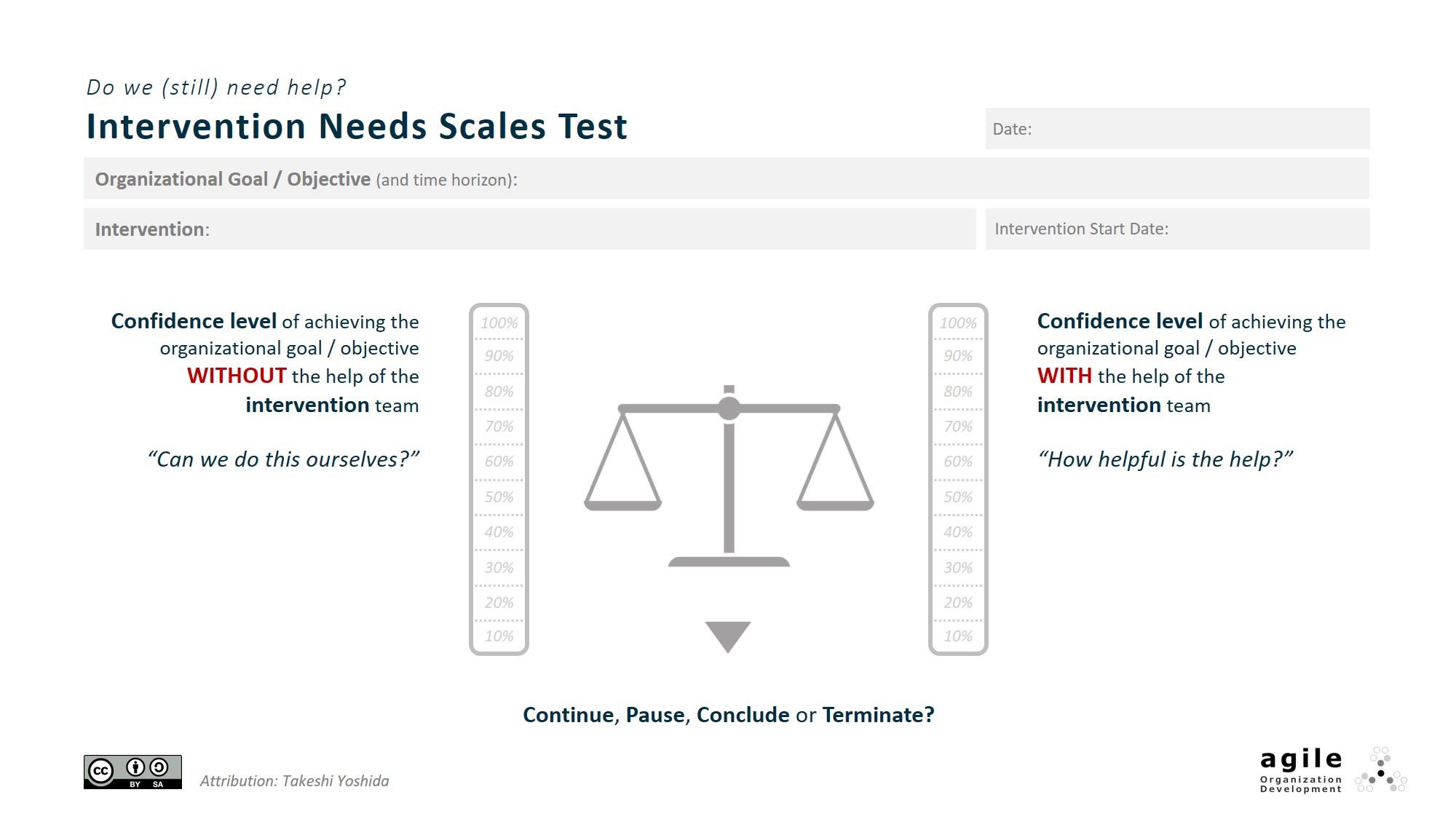 Intervention Needs Scale Test