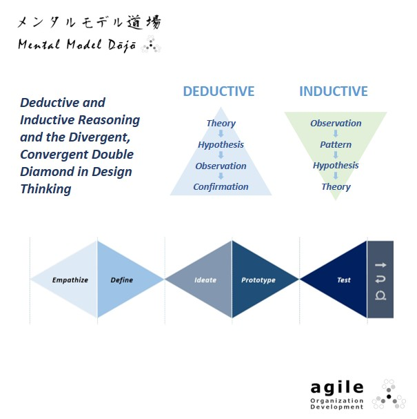 Inductive, deductive reasoning and Design Thinking