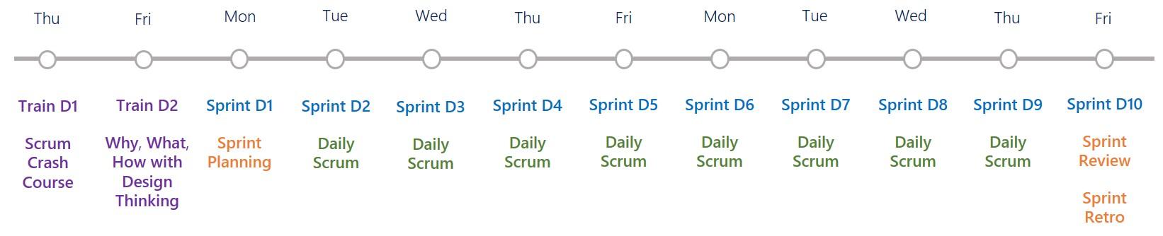Scrum Sprint pilot timeline