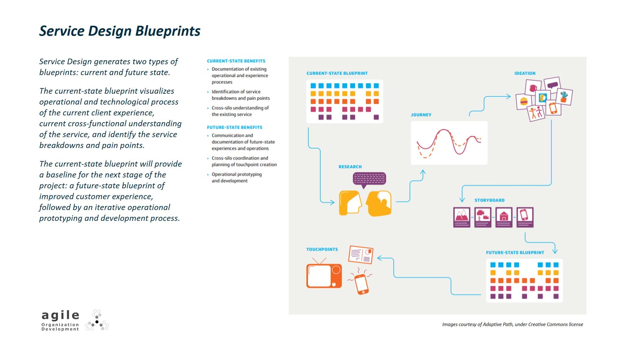 Service Design blueprints