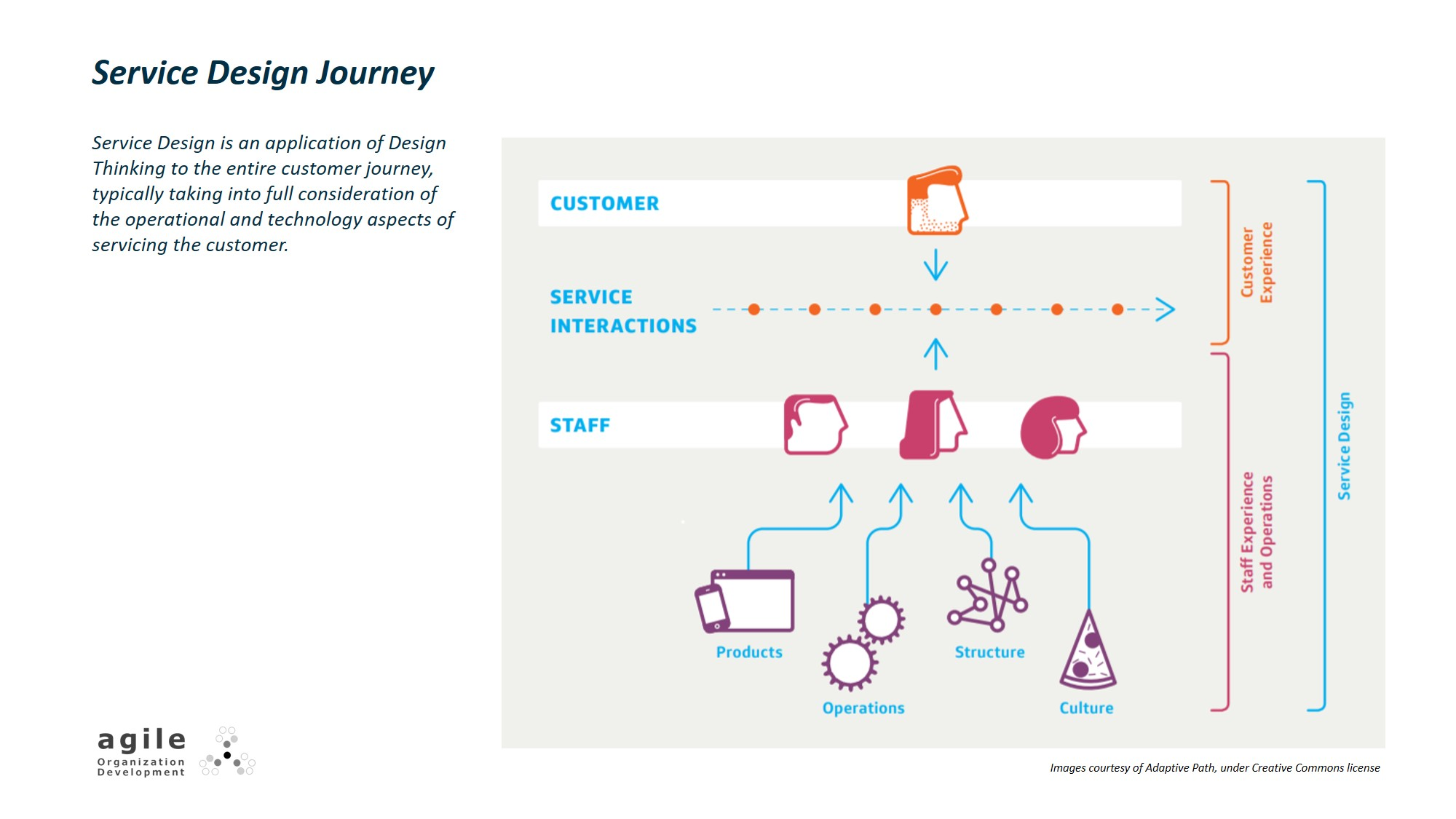 Service Design journey