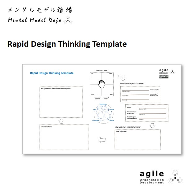 Rapid Design Thinking Template