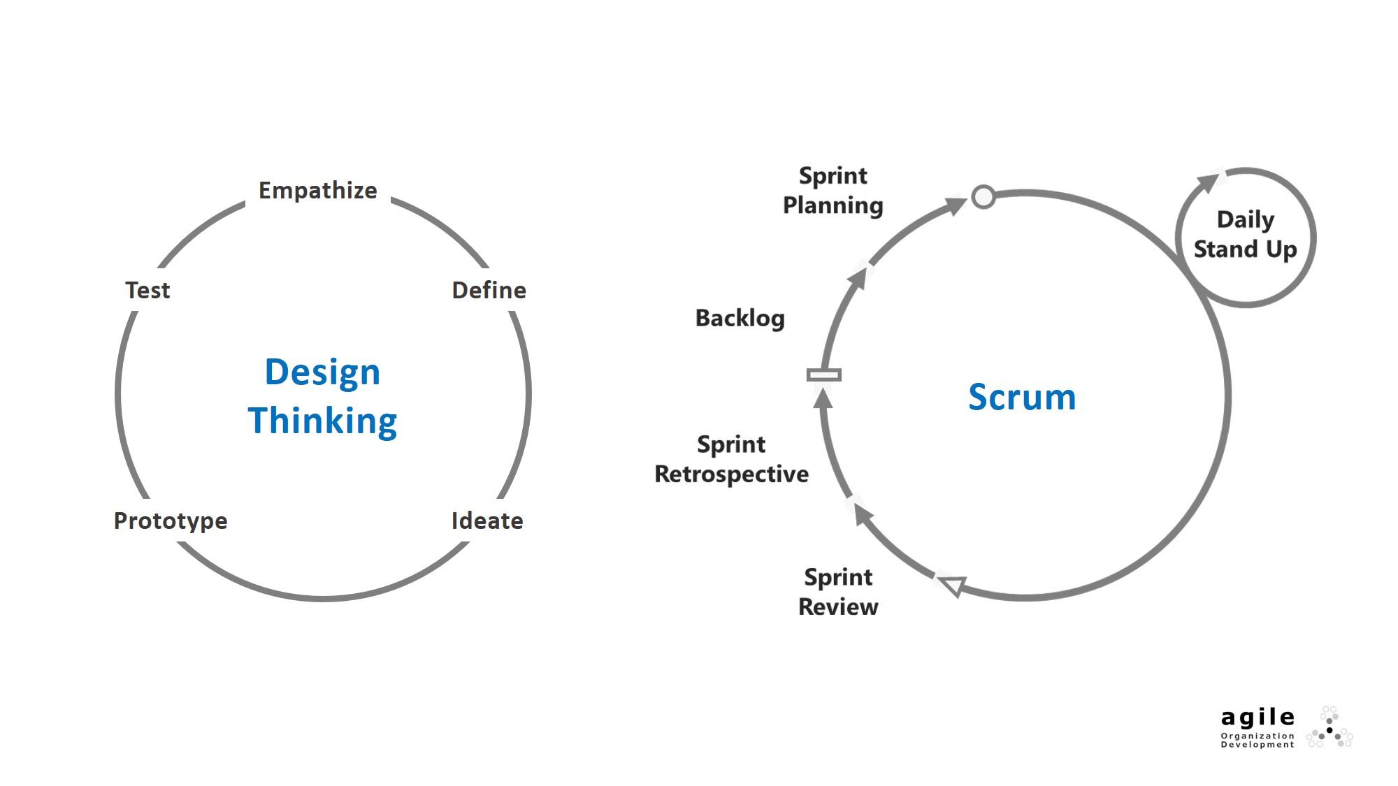 Design Thinking & Scrum