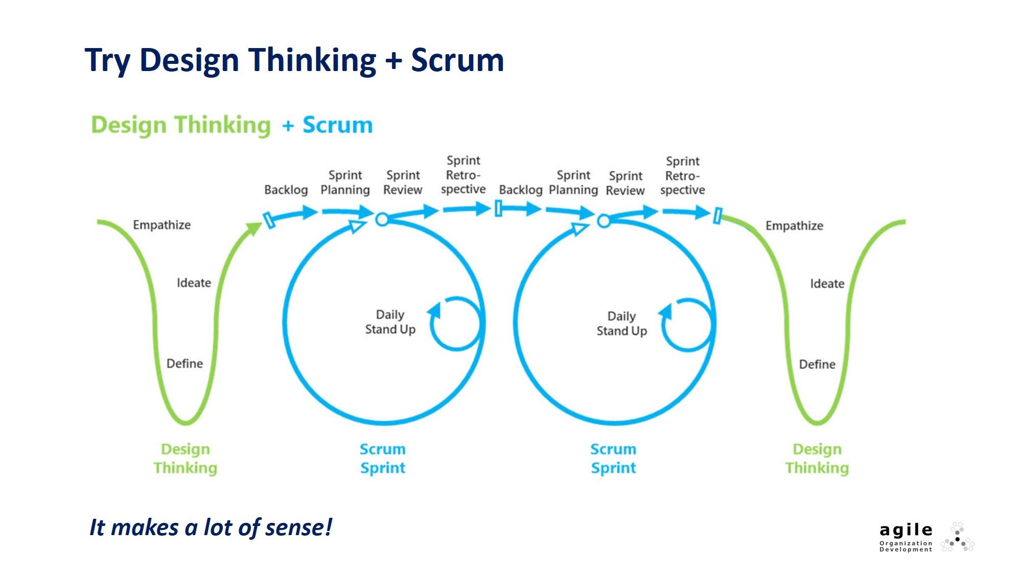 Try Design Thinking + Scrum