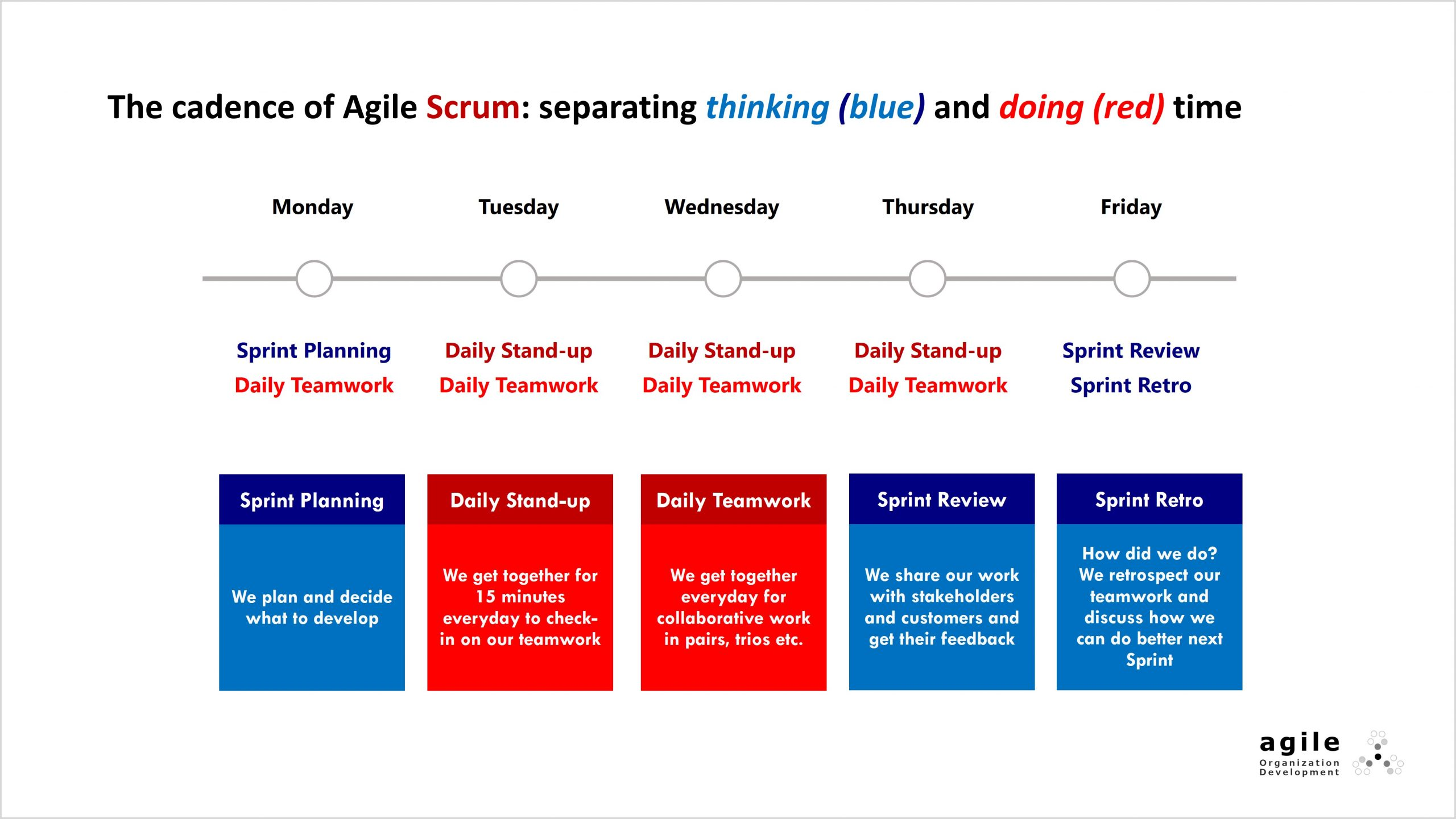 Agile Scrum separting blue thinking red doing time